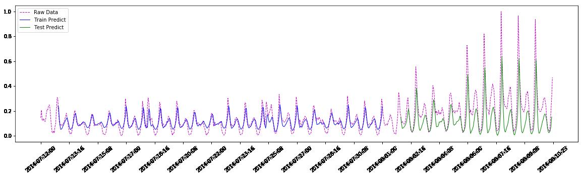 《[LSTM]使用LSTM预测监控数据的数值》